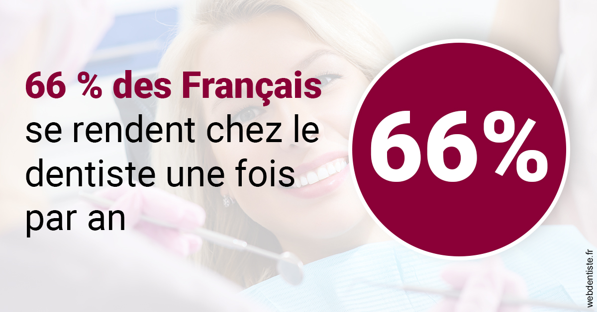 https://dr-lancia-claudio.chirurgiens-dentistes.fr/66 % des Français 1